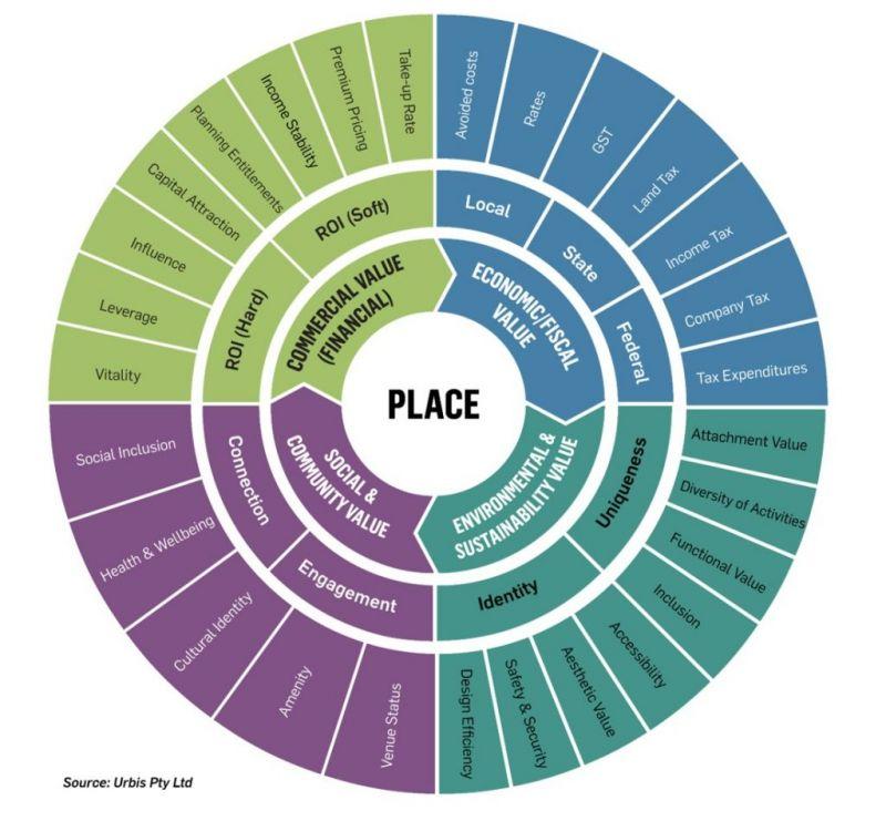 Urbis Value Framework Placemaking